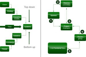 Systemic top down approach